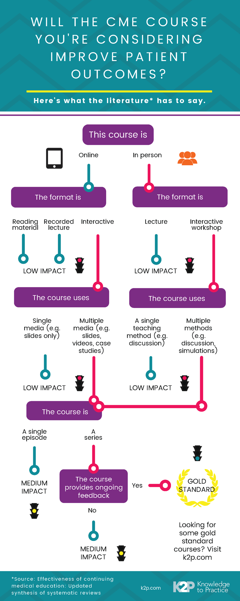 cme course infographic